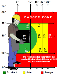 lifting danger
