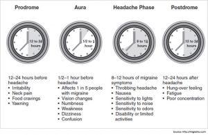 migraines-Symtoms